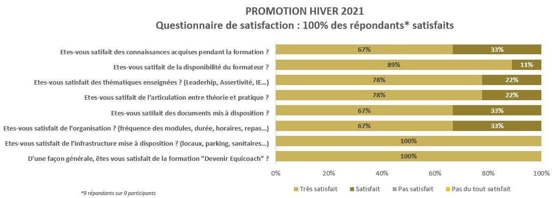 Graphique du questionnaire de satisfaction de la promotion Hiver 2021 / formation devenir équicoaoch